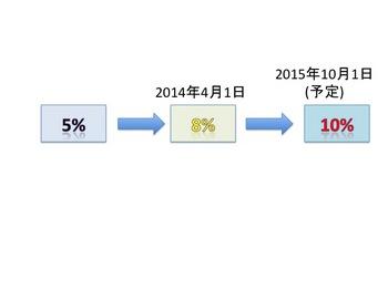 消費税率.jpg